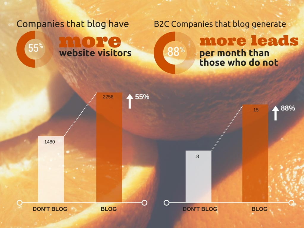 results of bank blogging
