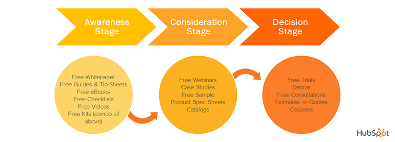 Hubspot buyer journey